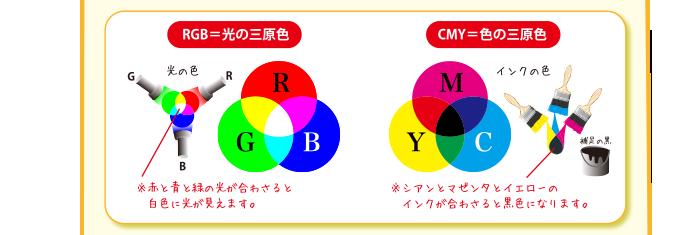 RGB=光の三原色