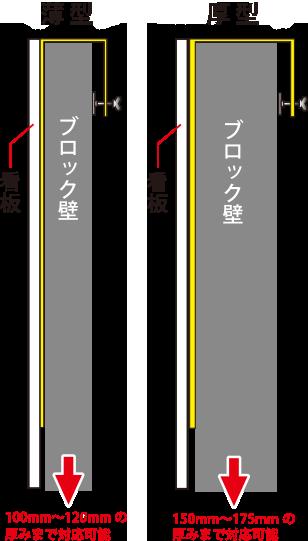 100mm〜120mm厚みまで対応可能